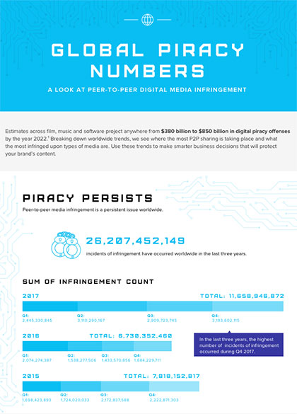 Global Piracy Numbers